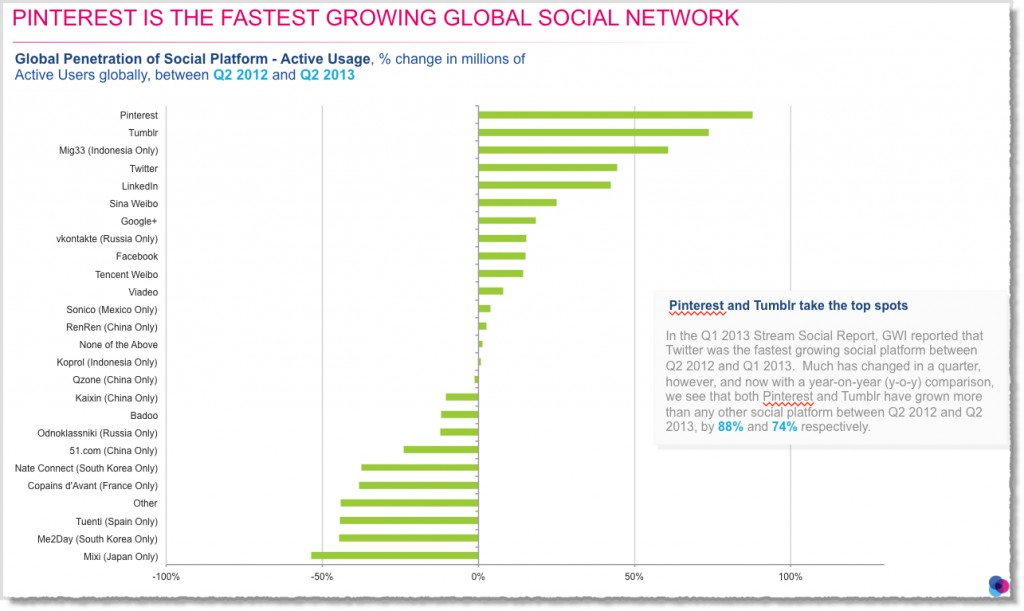 Pinterest is the fastest growing network