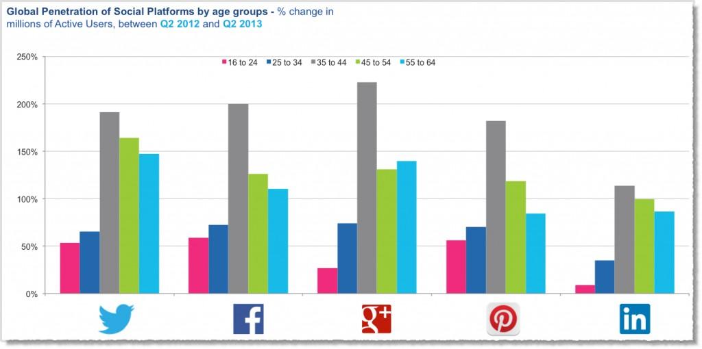 Older people using more social media