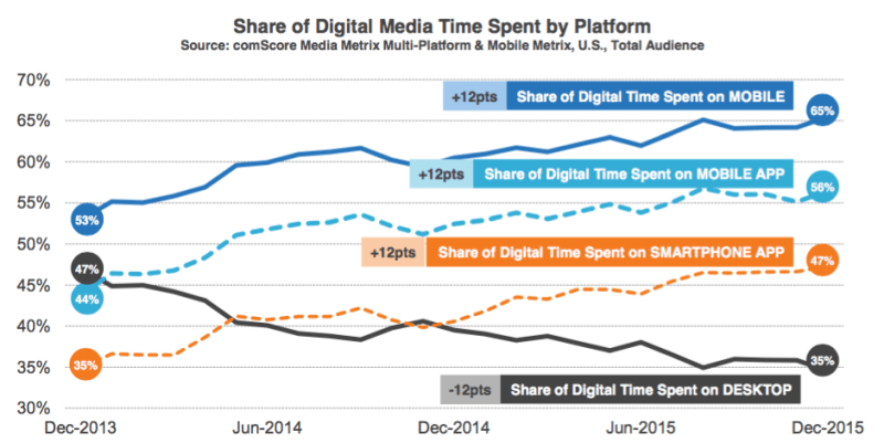 Time spent on mobile is greater than time spent on desktop