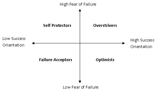 overcoming fear of failure at work